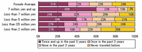 JTM's Survey Result: Consumption and Travel Trends for Japanese Youth in Their Twenties (Part 2)