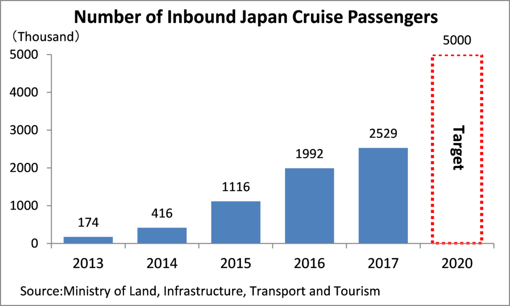 Number of Inbound Japan Cruise Passengers