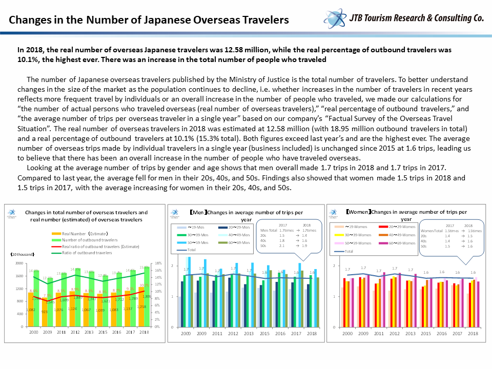 The State of Overseas Tourist Travel 2019