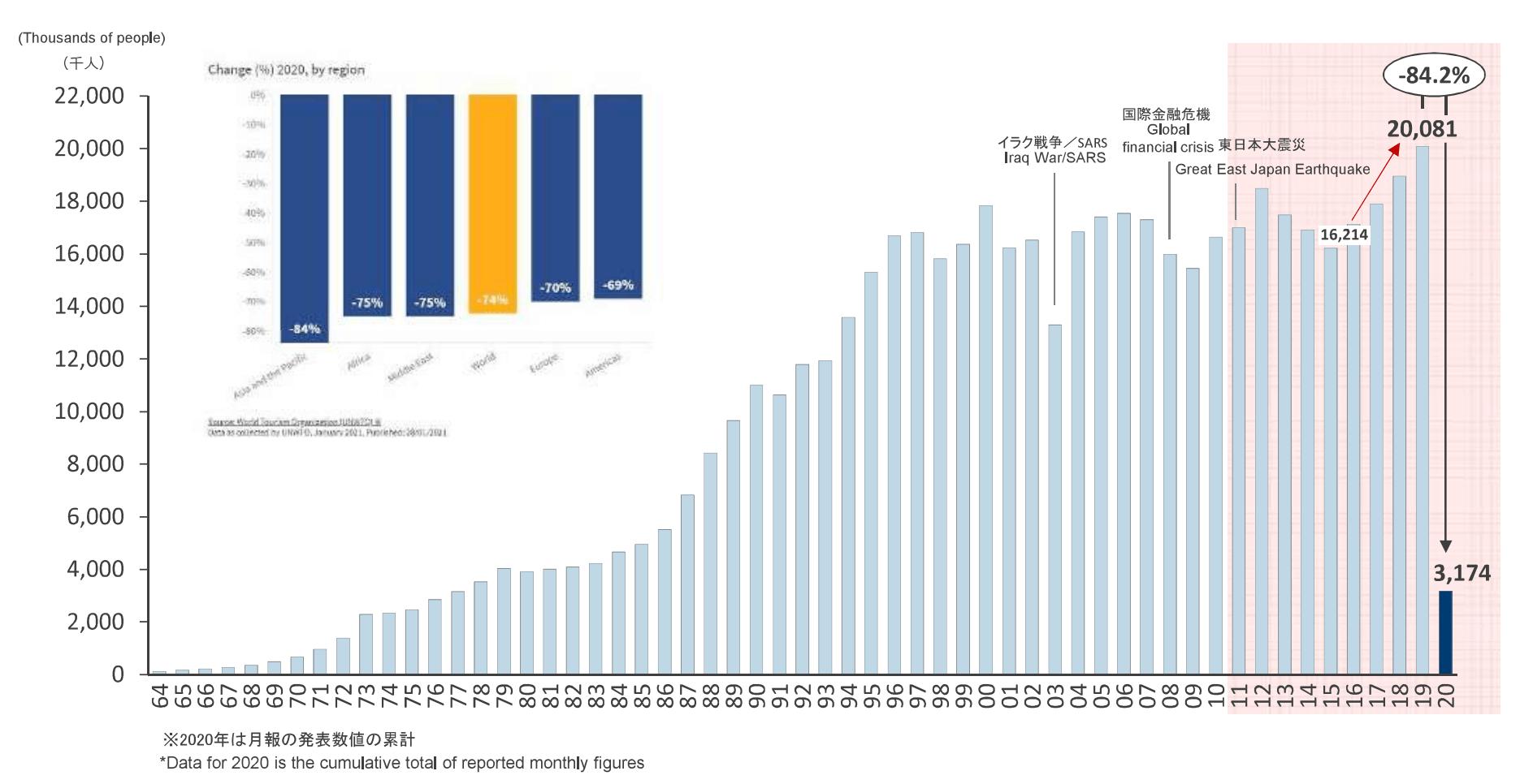 Survey of Future Overseas Travel Sentiment Among Japanese Amid the Coronavirus Pandemic – Feb2021