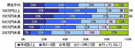 過去3年間の国内観光旅行の回数(世帯年収別/男性)