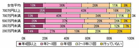 過去3年間の国内観光旅行の回数(世帯年収別/女性)