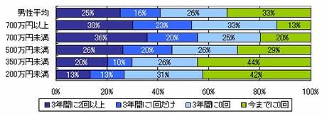 過去3年間の海外観光旅行の回数(世帯年収別/男性)