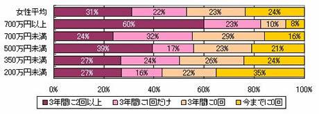 過去3年間の海外観光旅行の回数(世帯年収別/女性)