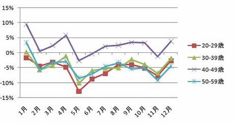 月別出国者数の伸び率(2007/2006)