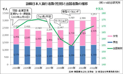 韓国への日本人旅行者数