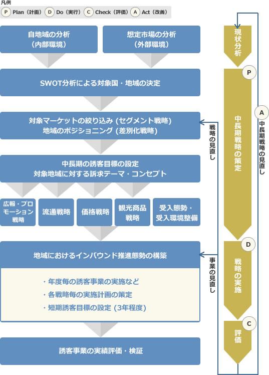 PDCAのサイクル: Plan(計画)中長期戦略の策定、Do(実行)戦略の実施、Check(評価)、Act(改善)中長期戦略の見直し
