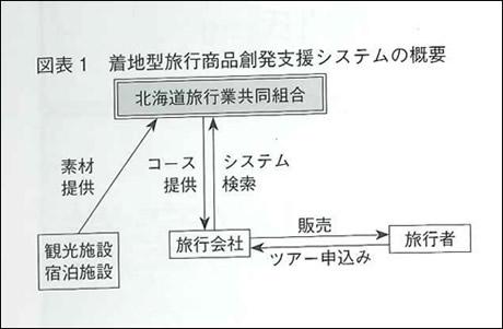 北海道旅行業協同組合の目指すシステム 2