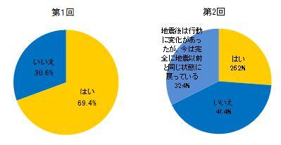 東日本大震災と津波、それに伴う福島原子力発電所の停止などの出来事は、日常生活における行動に何らかの影響を及ぼしたか