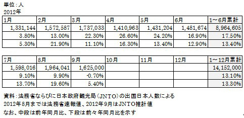 図表1:2012年日本人出国者数