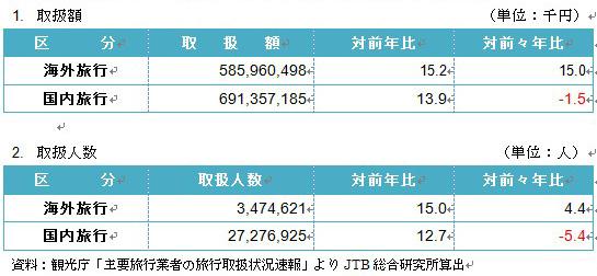 図表2:旅行商品ブランド(募集型企画旅行)の取扱状況(2012年1~9月累計)