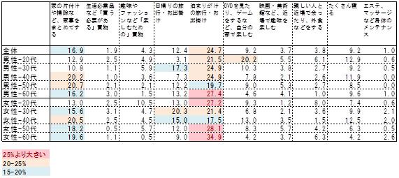 図表5:今から1ヶ月後に3連休がとれたら、最も優先してやりたいこと(単数回答/性・年齢層別/項目抜粋)n=1,861