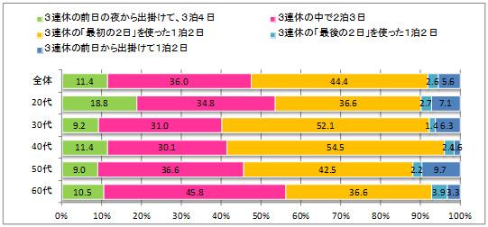 図表7:「泊まりがけの旅行」は何泊くらいがいいか(単数回答/年齢層別) n=664