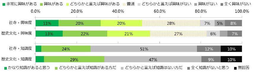 社寺に関する消費者意向調査:興味を持つ人は多いが、知識がないと自覚する人は多い