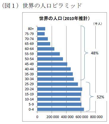 世界の人口(2010年推計):0歳から29歳までで52%