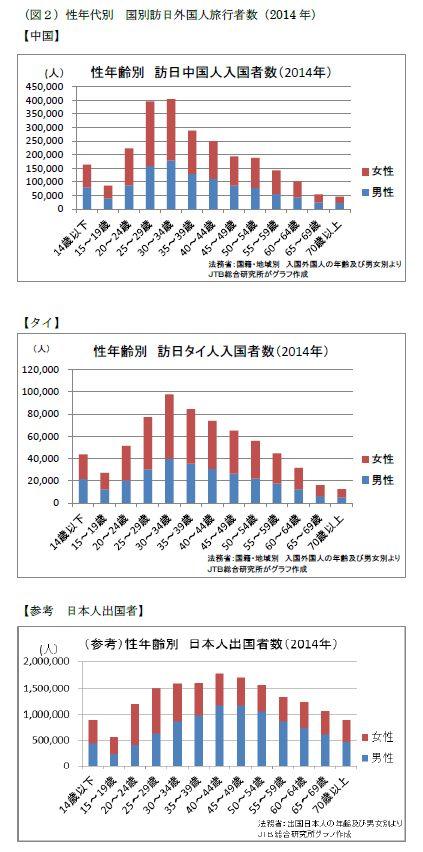 性年代別 国別訪日外国人旅行者数:中国、タイでは30~34歳が最多