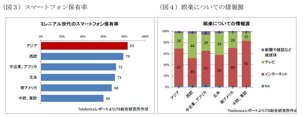 (図3)スマートフォン保有率:アジアが83%で最多、(図4)娯楽についての情報源:インターネットが過半数