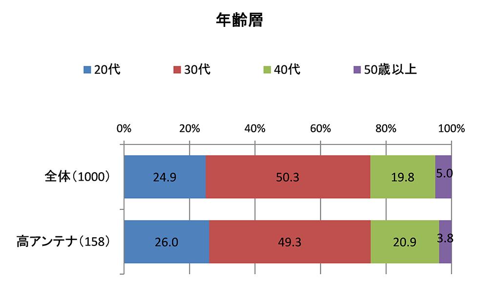 (図3)年齢層(単一回答)