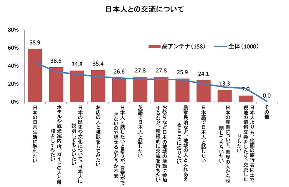 (図6)日本人との交流について(複数回答)