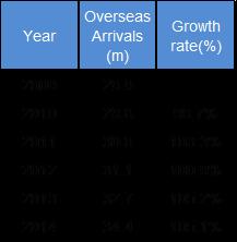 訪英旅行者数の推移(2009-2015)出典:英国政府観光局
