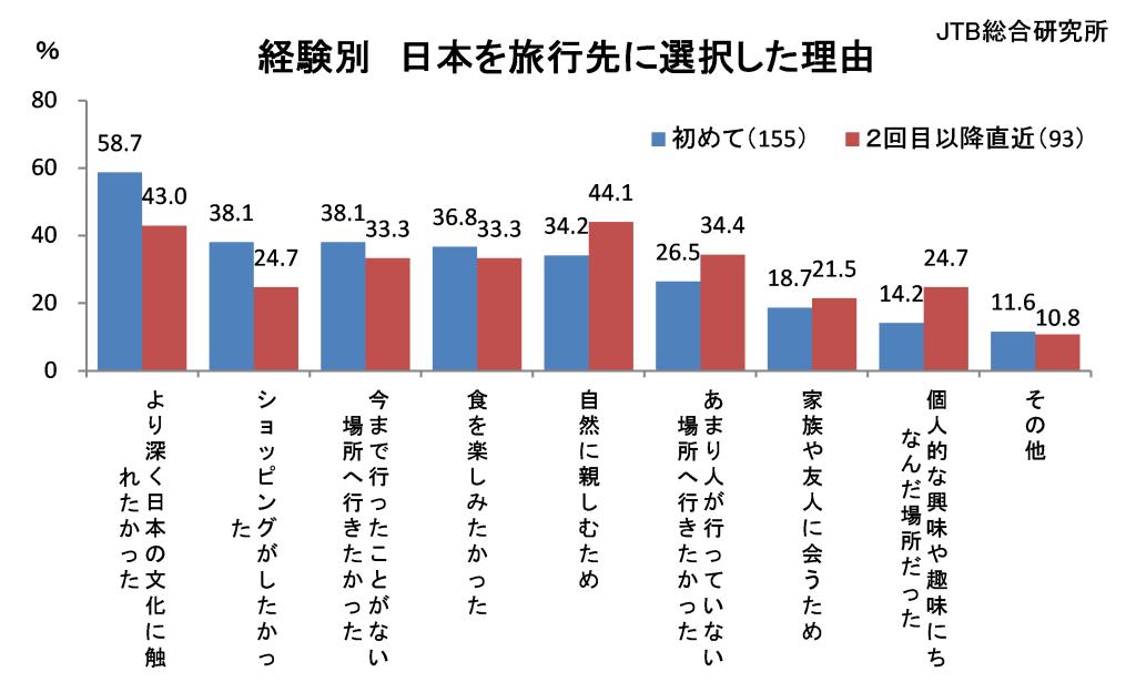 グラフ:日本への旅行経験別 フランス人が日本を旅行先に選択した理由