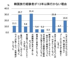 図:韓国旅行者が13年以降行かない理由