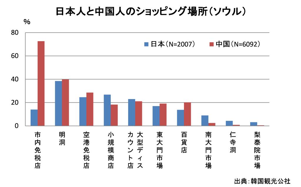 図:日本人と中国人のショッピングエリア比較
