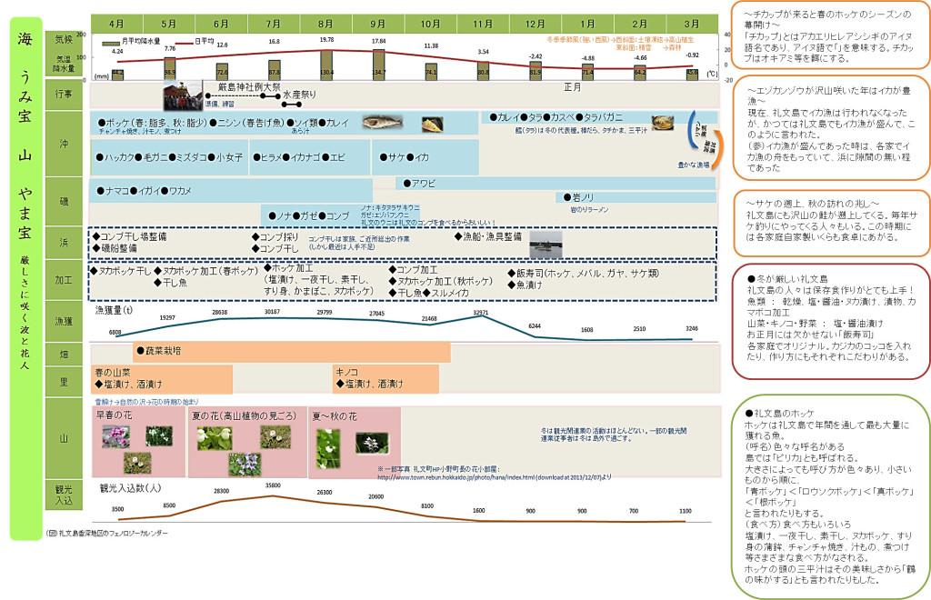 図:簡易版フェノロジーカレンダー