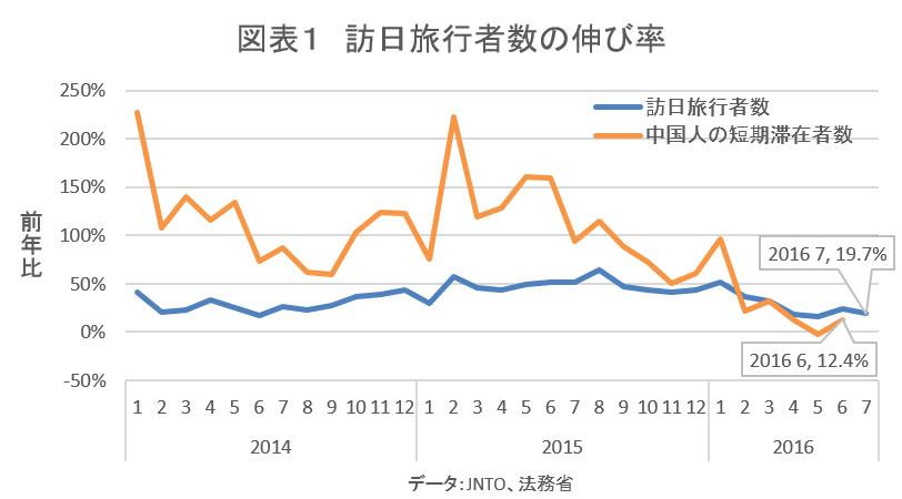 訪日旅行者数の伸び率(グラフ)