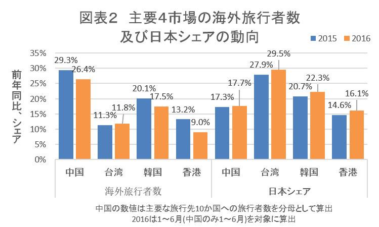 主要4市場の海外旅行者数 及び日本シェアの動向(グラフ)