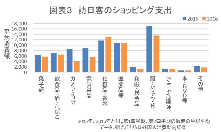 訪日客のショッピング支出(グラフ)