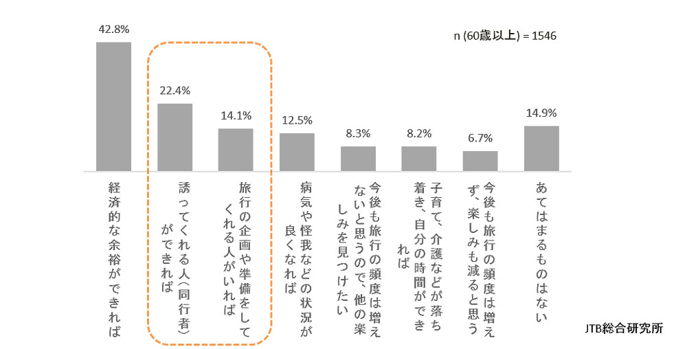 レジャーやお出かけの頻度が増えるきっかけ(グラフ)