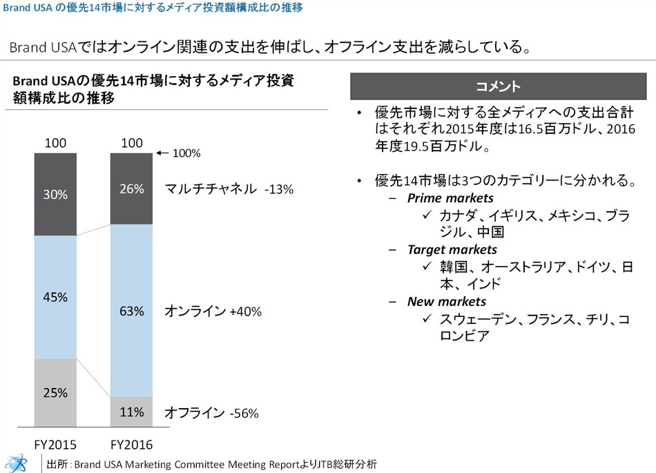 Brand USAのメディア投資額の構成比