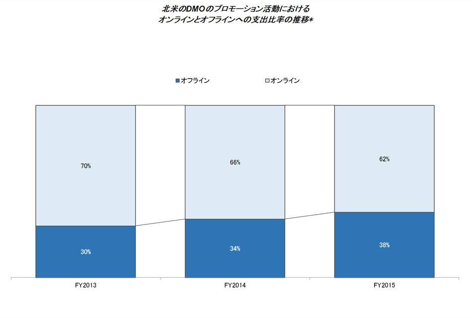 アメリカのDMOのマーケティング活動におけるオンライン・オフライン比率