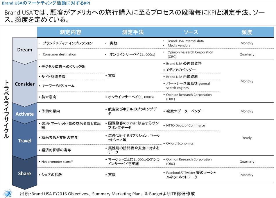(図5)Brand USAのマーケティング活動に関するKPI