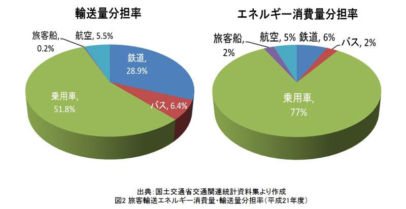 旅客輸送エネルギー消費量・輸送量分担率(平成21年度)(図)