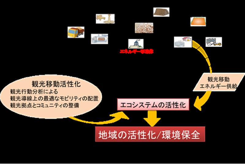秩父市の新たな活性化モデル案(図)