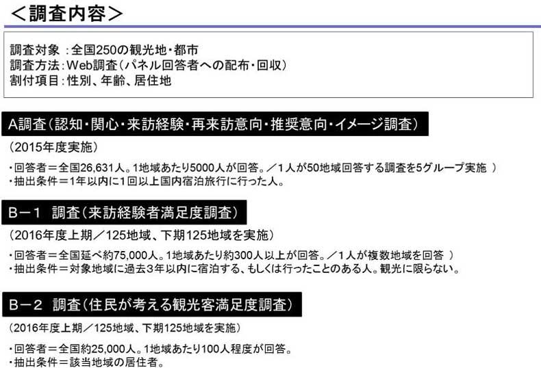 JTB地域パワーインデックス調査内容(図)