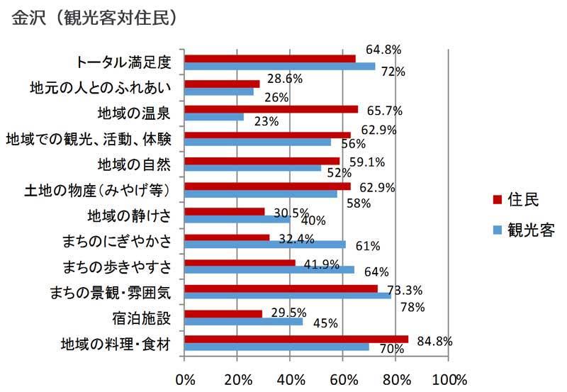 項目別の観光客満足度と住民が考える満足度(金沢)