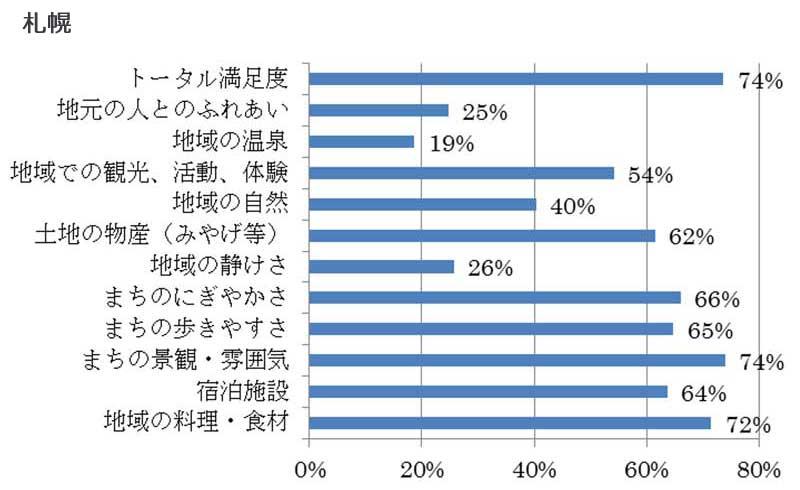 項目別の観光客満足度(札幌)