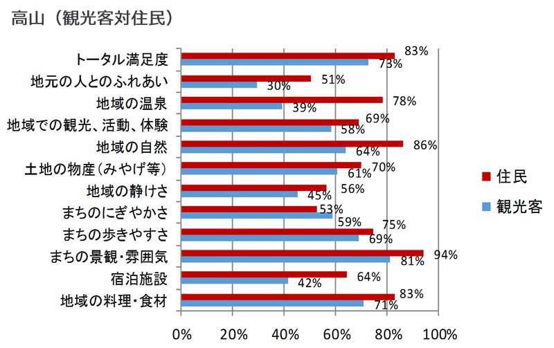 項目別の観光客満足度と住民が考える満足度(高山