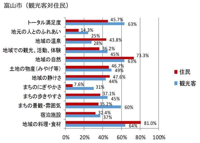 項目別の観光客満足度と住民が考える満足度(富山市