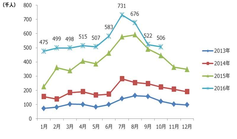 2013年以降、訪日中国人旅行者の推移(図)