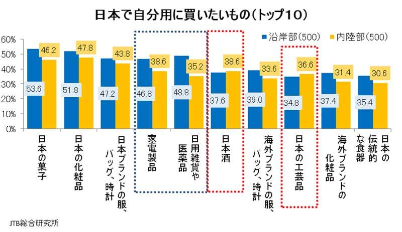 居住地別中国人が日本で自分用に買いたいもの(図)