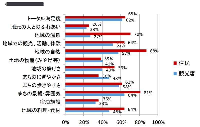 項目別の観光客満足度と住民が考える満足度(松本)