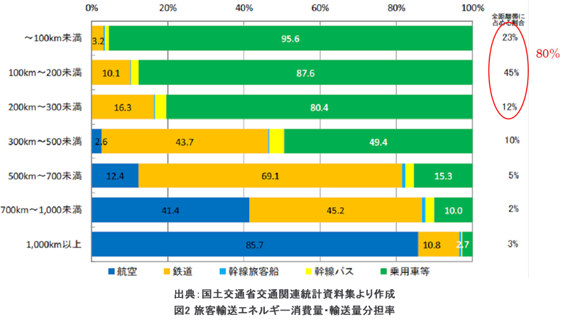 日本の中距離幹線輸送を担う航空・鉄道(図)