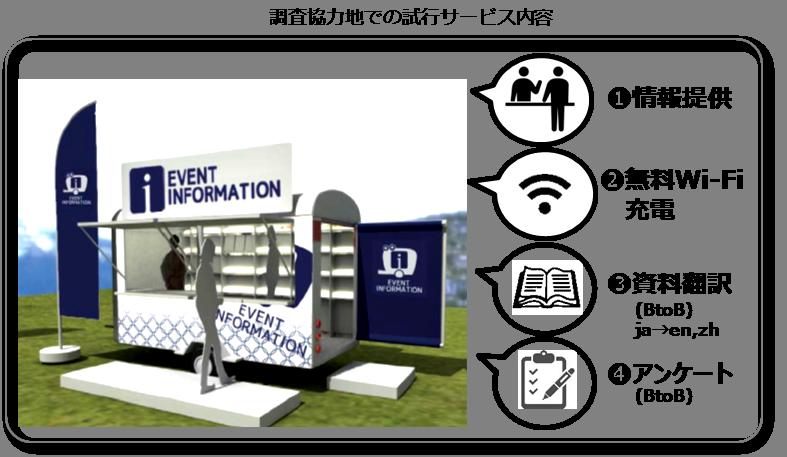 調査協力地での試行サービス内容(イメージ)