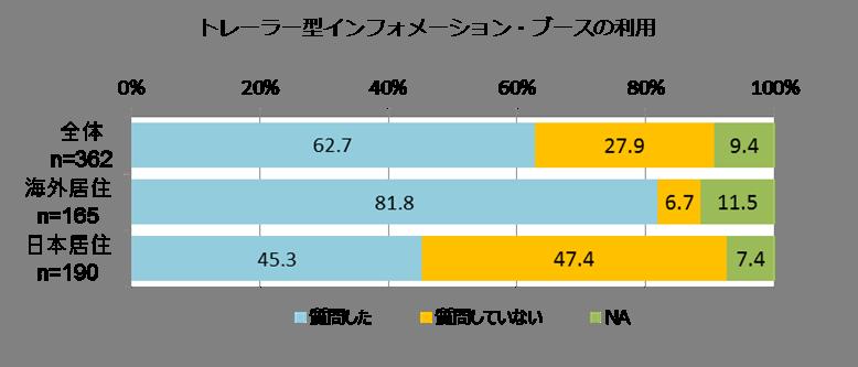 トレーラー型インフォ-メーション・ブースの利用状況(グラフ)