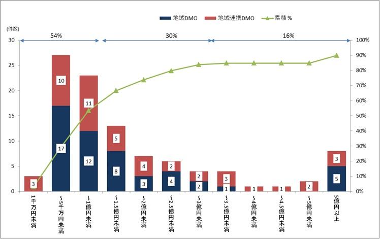 日本版DMO候補法人の収入規模分布