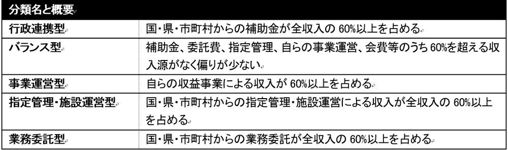 日本版DMOの収入源を基にした分類